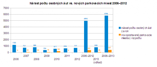 Nárast počtu áut vs. počtu parkovacích miest v Považskej Bystrici